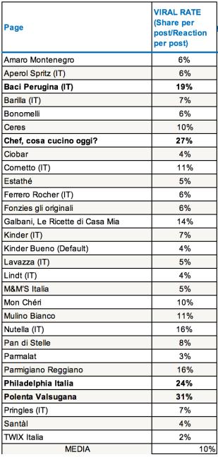 Viral-rate-pagine-facebook-food-italia-2017
