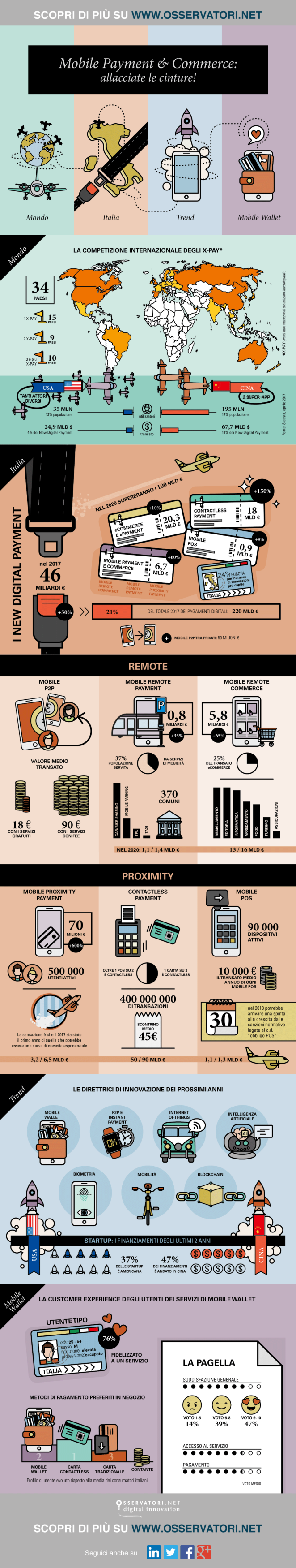 Infografica Osservatorio Mobile Payment 2018