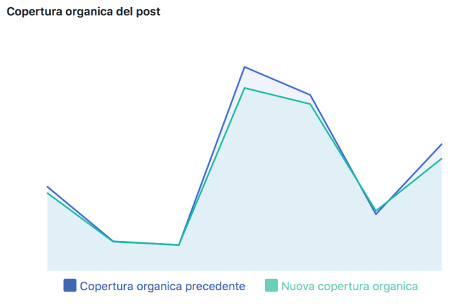 nuova-copertura-organica-facebook